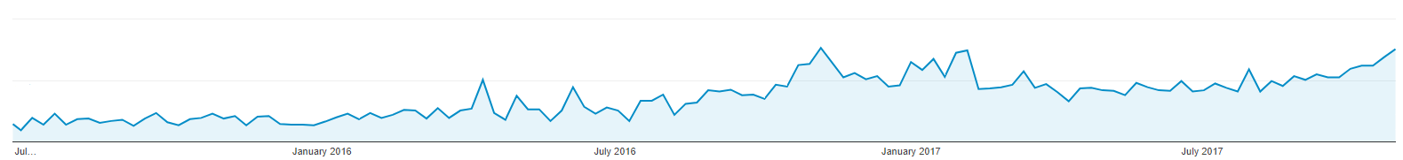 300% Increase in Organic Traffic